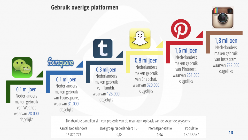 Alles over jongeren en social media in 2015 for Bureau jeugd en media